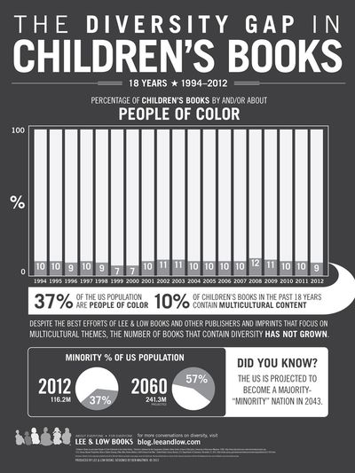 Diversity in childrens books lee and low infographic